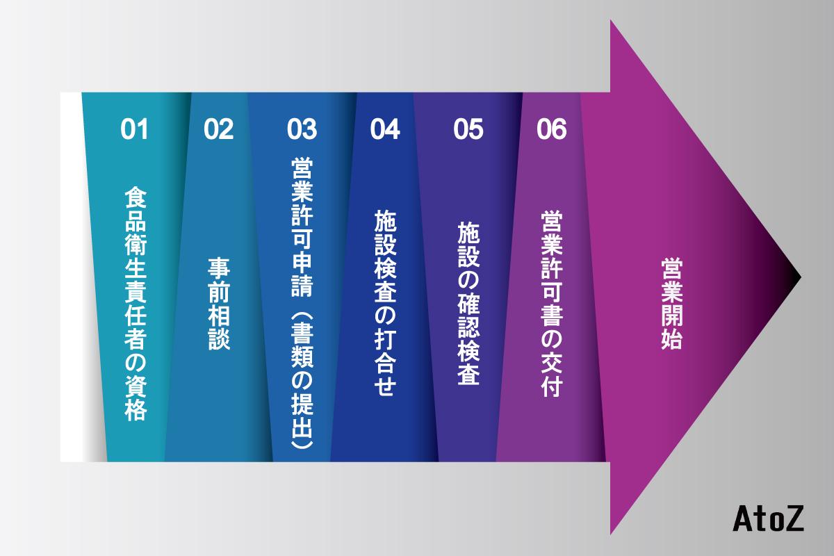 営業許可の取得までの流れの図