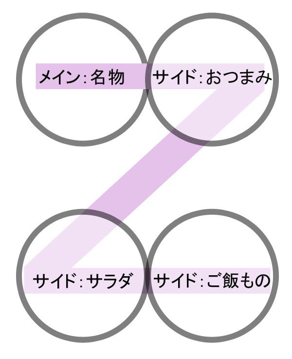 お客様の目線Zの法則を表した絵