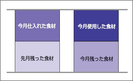 ひと月あたりの原価計算と原価率の計算方法を表した絵